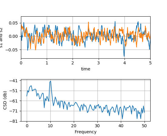 pyplot — Matplotlib 2 0 0 documentation